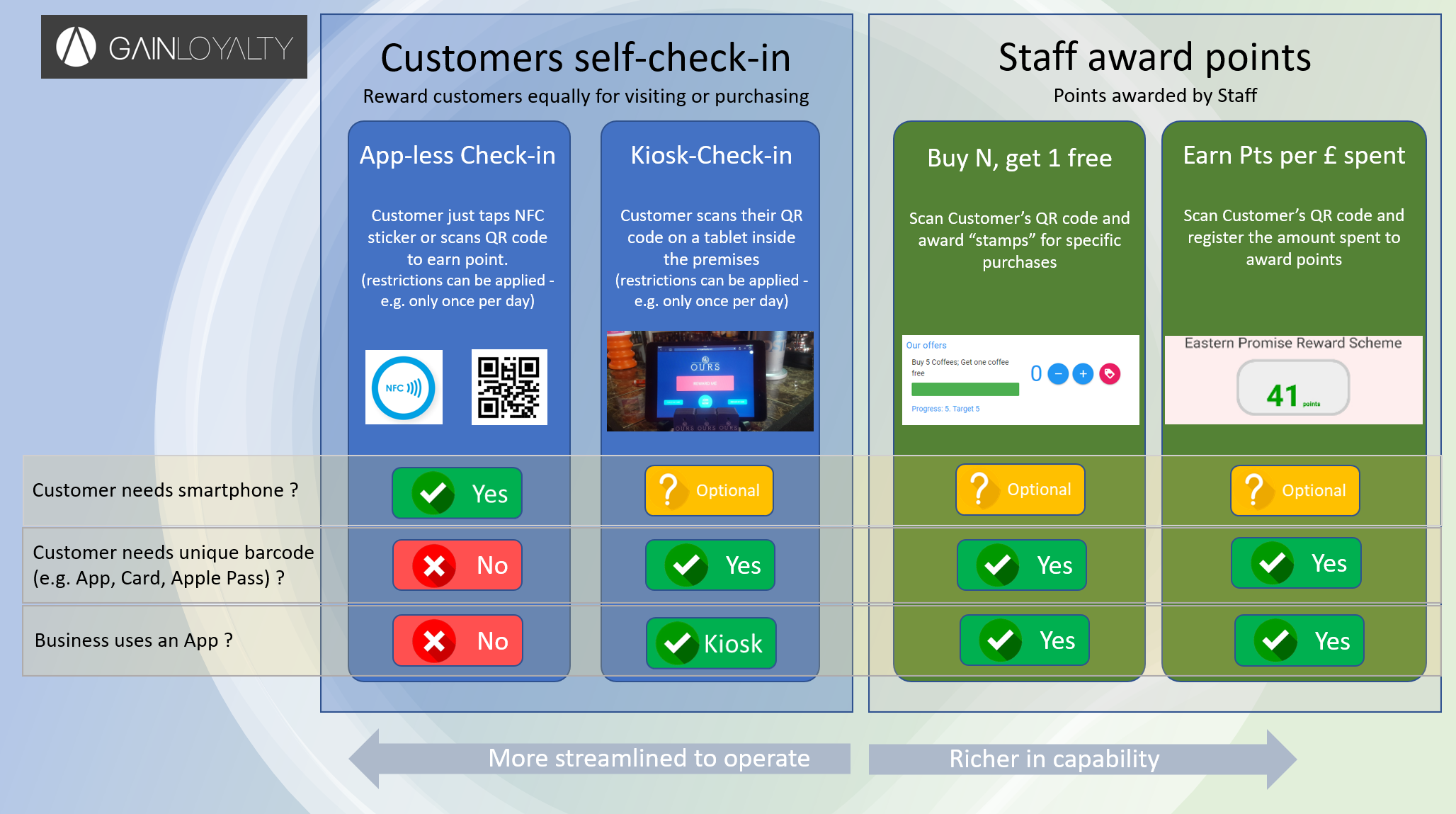 Diagram showing different loyalty scheme options